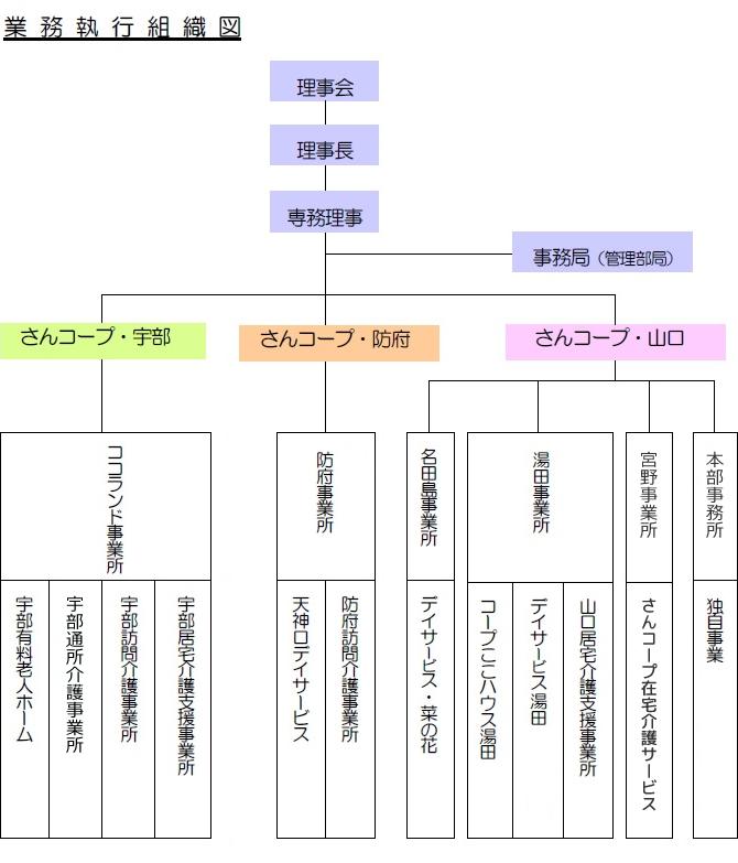 2021 組織図